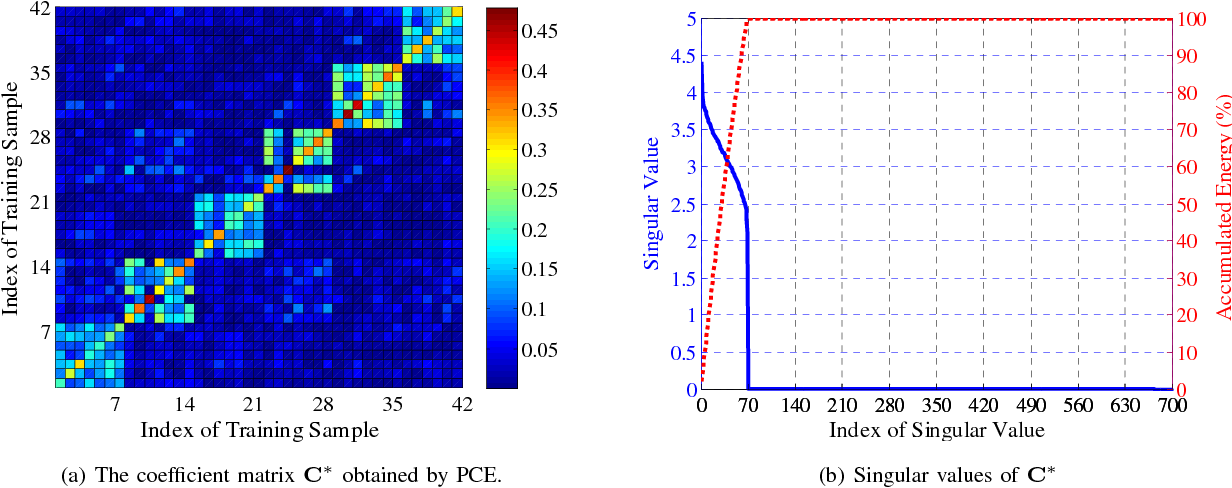 Figure 1 for Automatic Subspace Learning via Principal Coefficients Embedding