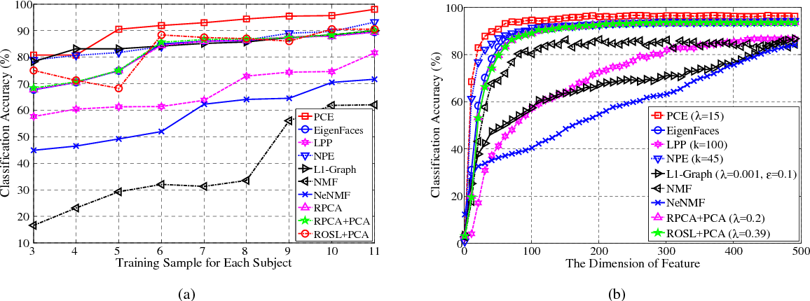 Figure 3 for Automatic Subspace Learning via Principal Coefficients Embedding