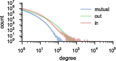 Figure 1 for The Social Dynamics of Language Change in Online Networks