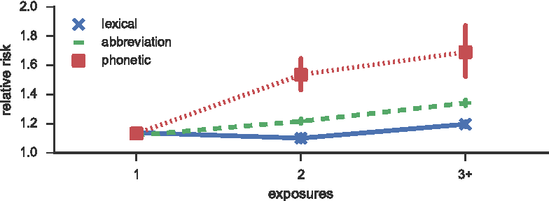 Figure 2 for The Social Dynamics of Language Change in Online Networks