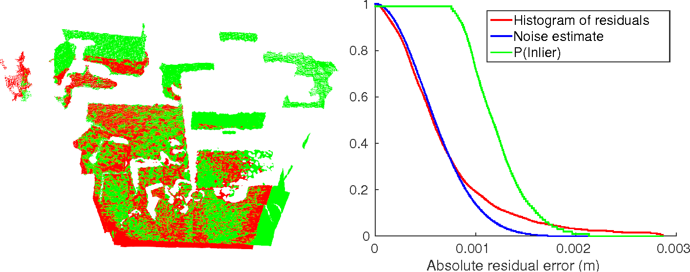 Figure 1 for Adaptive Cost Function for Pointcloud Registration