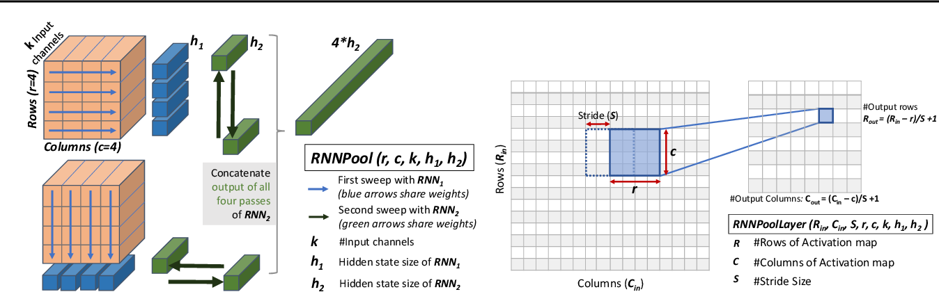 Figure 1 for RNNPool: Efficient Non-linear Pooling for RAM Constrained Inference