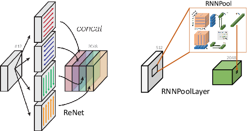 Figure 3 for RNNPool: Efficient Non-linear Pooling for RAM Constrained Inference