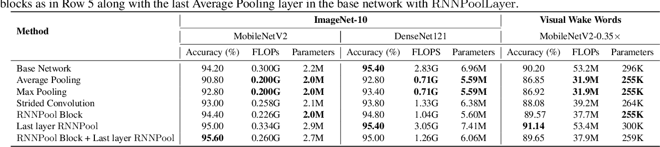 Figure 2 for RNNPool: Efficient Non-linear Pooling for RAM Constrained Inference