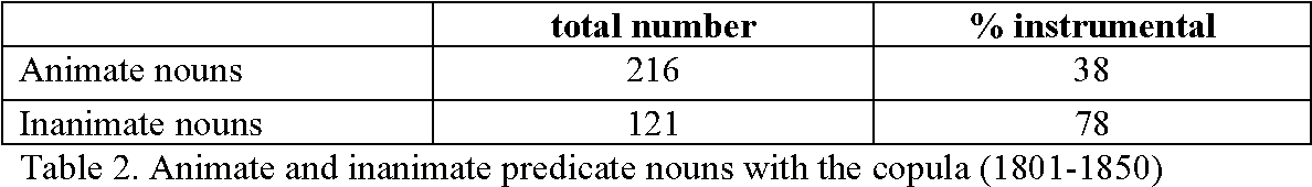 Table 7 From Predicate Nouns In Russian Semantic Scholar