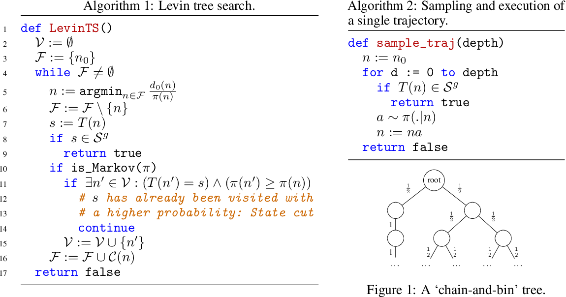 Figure 1 for Single-Agent Policy Tree Search With Guarantees