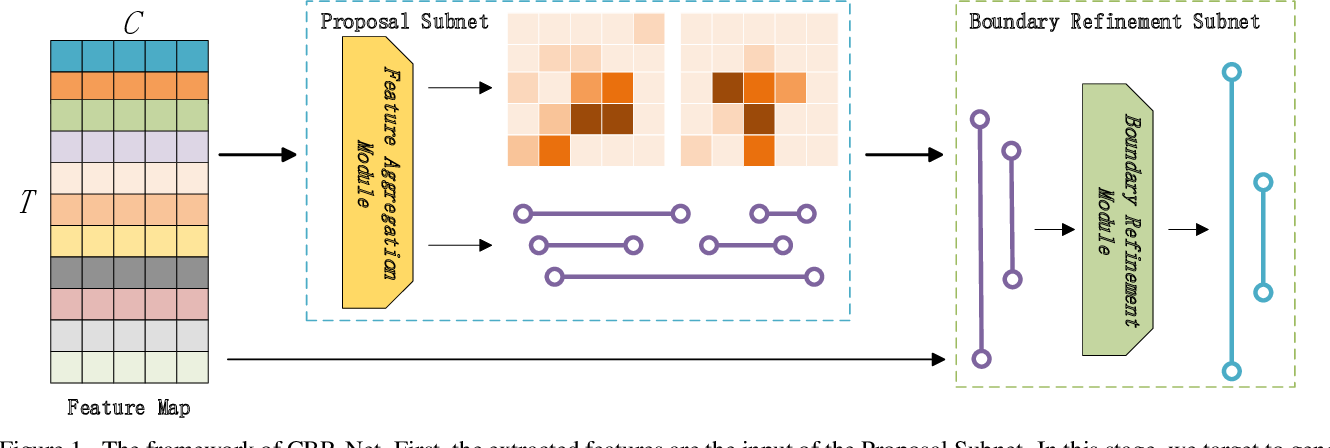 Figure 1 for CBR-Net: Cascade Boundary Refinement Network for Action Detection: Submission to ActivityNet Challenge 2020 (Task 1)