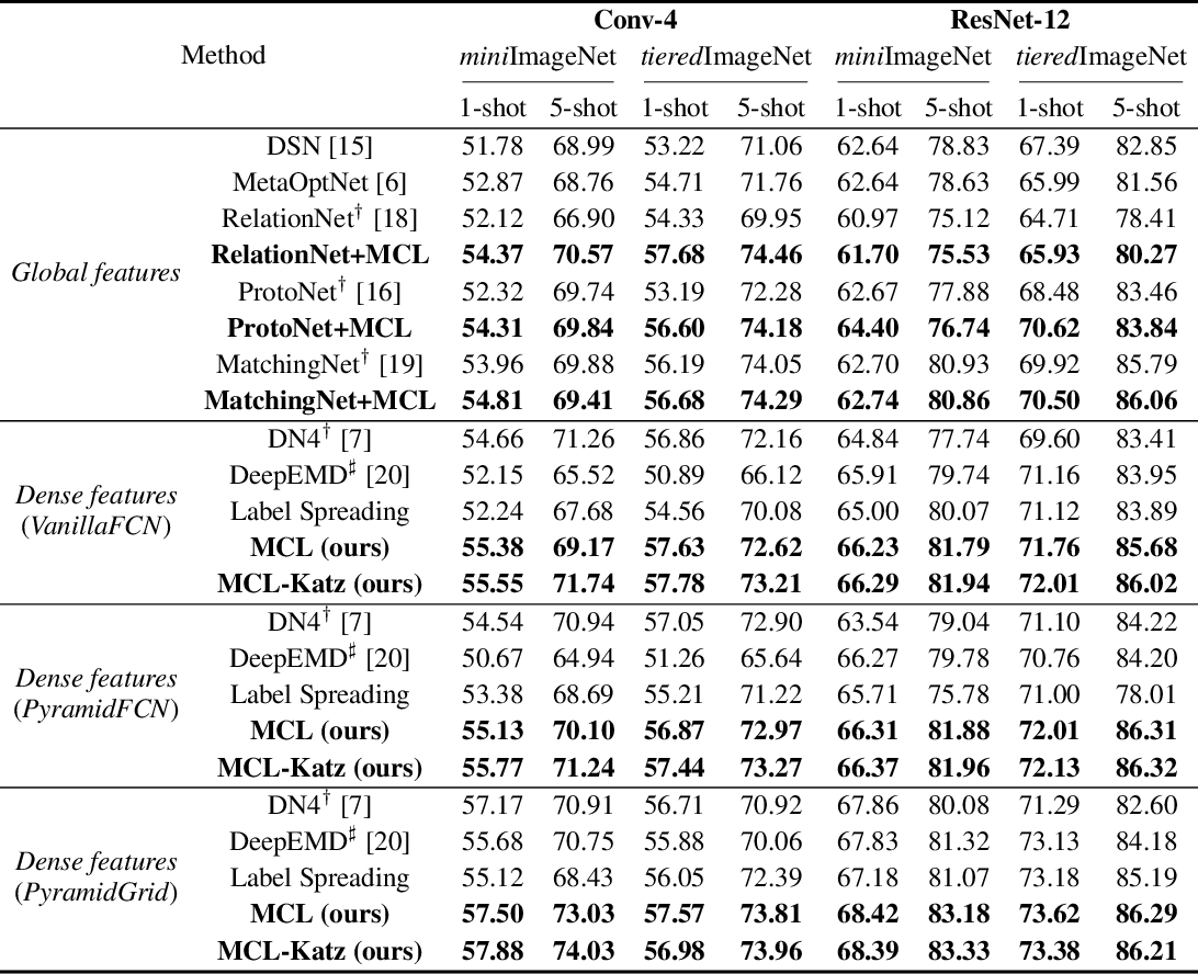 Figure 2 for Learning to Affiliate: Mutual Centralized Learning for Few-shot Classification