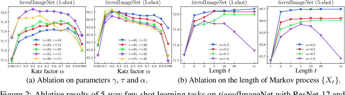 Figure 3 for Learning to Affiliate: Mutual Centralized Learning for Few-shot Classification