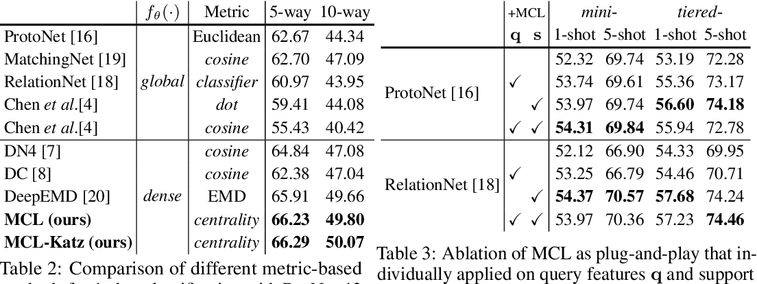 Figure 4 for Learning to Affiliate: Mutual Centralized Learning for Few-shot Classification