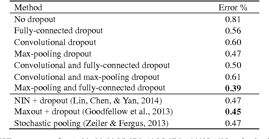 Figure 2 for Towards Dropout Training for Convolutional Neural Networks