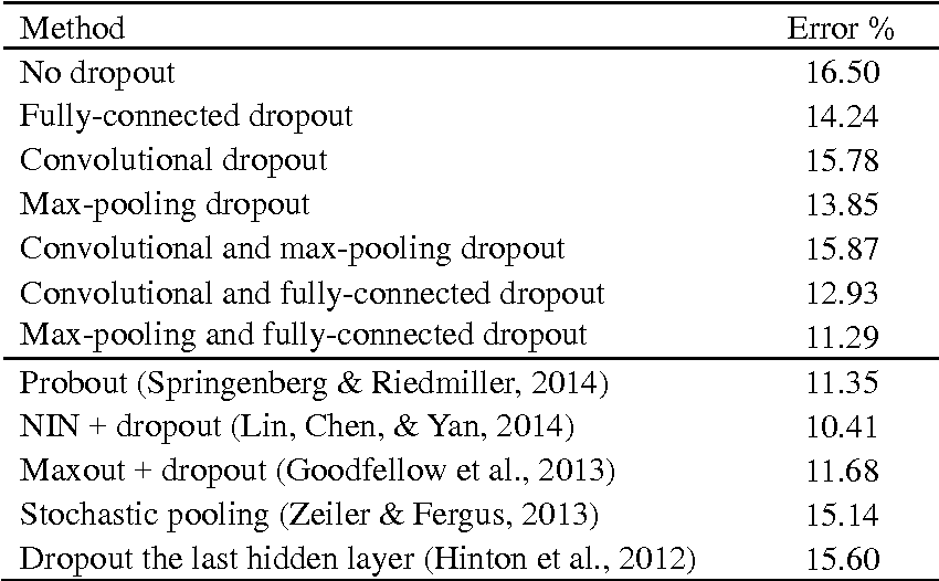 Figure 4 for Towards Dropout Training for Convolutional Neural Networks