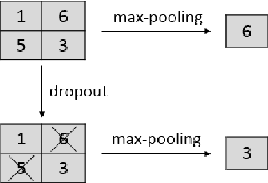 Figure 1 for Towards Dropout Training for Convolutional Neural Networks