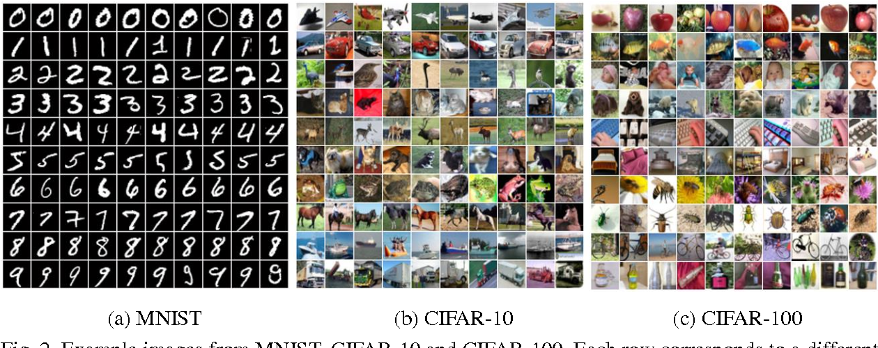 Figure 3 for Towards Dropout Training for Convolutional Neural Networks