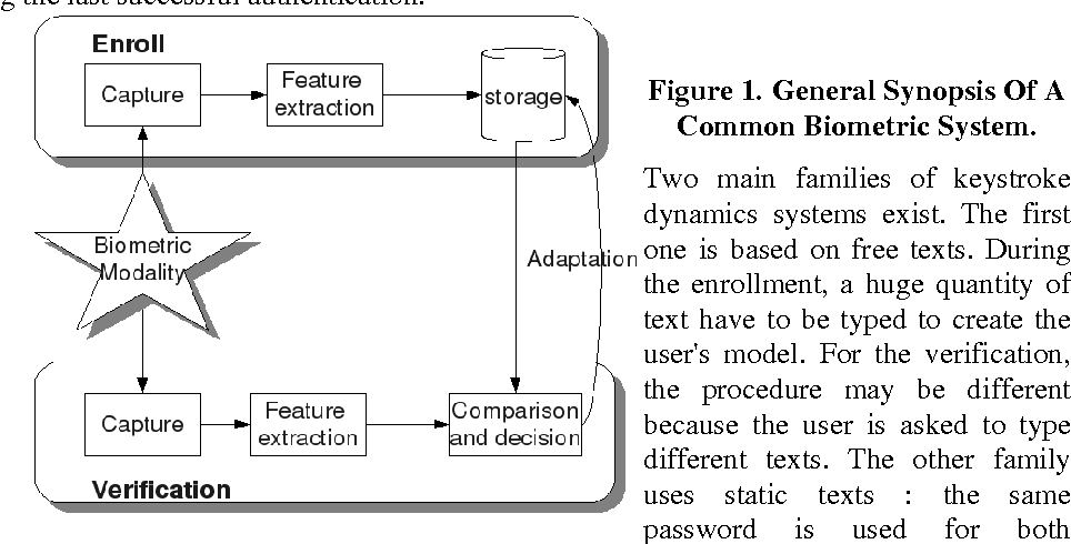 Figure 1 for Keystroke Dynamics Authentication For Collaborative Systems