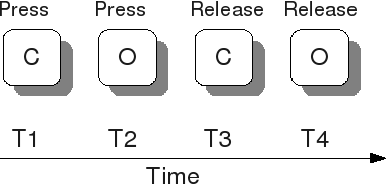 Figure 2 for Keystroke Dynamics Authentication For Collaborative Systems