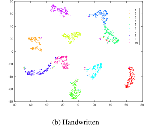 Figure 2 for Large-scale Multi-view Subspace Clustering in Linear Time