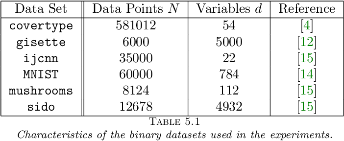 Figure 2 for Constrained and Composite Optimization via Adaptive Sampling Methods