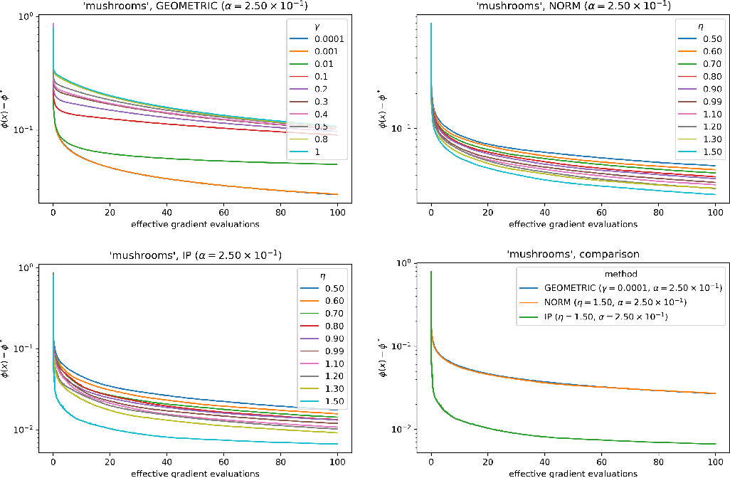 Figure 3 for Constrained and Composite Optimization via Adaptive Sampling Methods