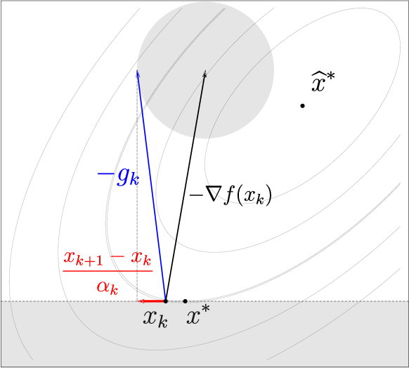 Figure 1 for Constrained and Composite Optimization via Adaptive Sampling Methods