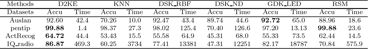 Figure 2 for D2KE: From Distance to Kernel and Embedding