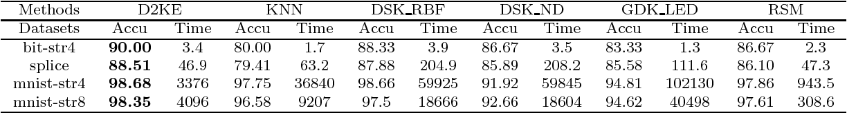Figure 3 for D2KE: From Distance to Kernel and Embedding