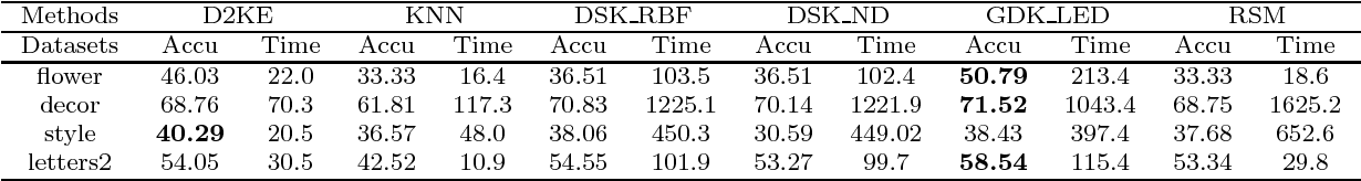 Figure 4 for D2KE: From Distance to Kernel and Embedding