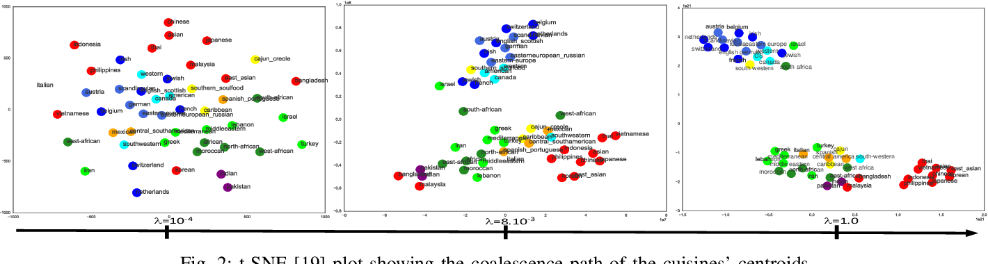Figure 2 for Convex Hierarchical Clustering for Graph-Structured Data