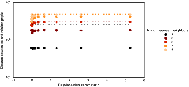 Figure 4 for Convex Hierarchical Clustering for Graph-Structured Data