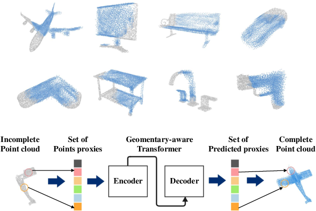 Figure 1 for PoinTr: Diverse Point Cloud Completion with Geometry-Aware Transformers