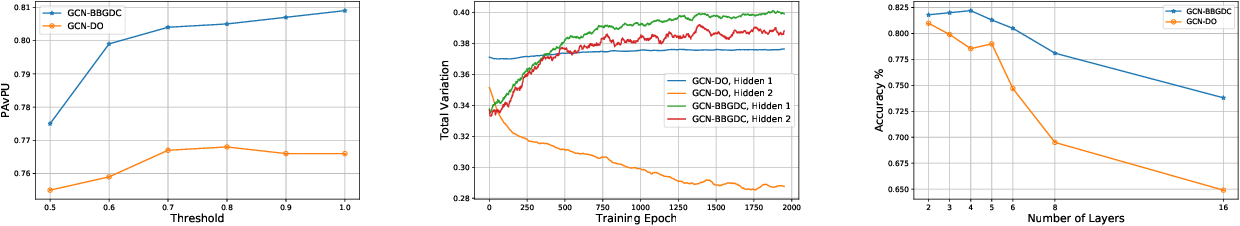 Figure 2 for Bayesian Graph Neural Networks with Adaptive Connection Sampling