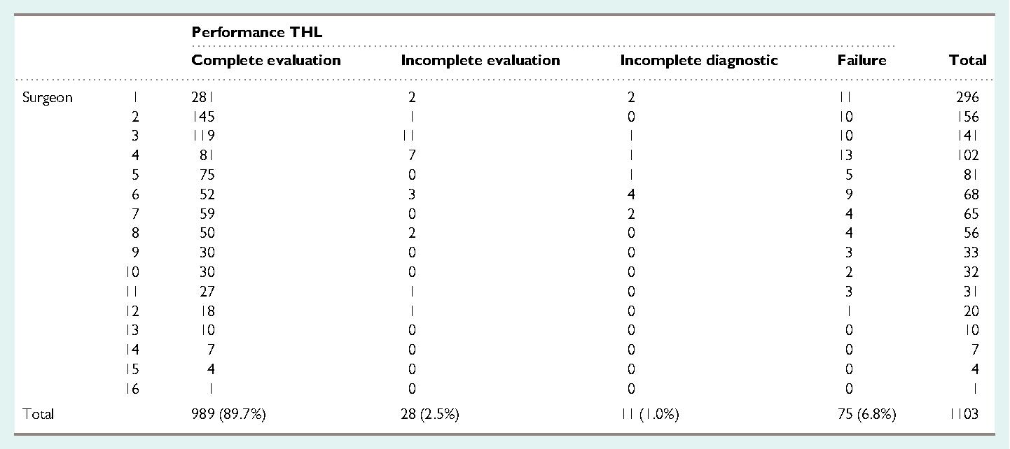Table II Performance THL.