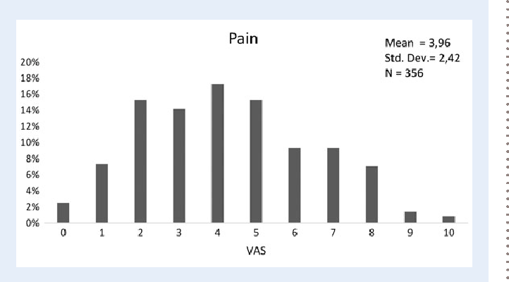Figure 1 Visual analogue scale (VAS) score for pain; 0 meant no pain at all and 10 meant the worst pain one could imagine.