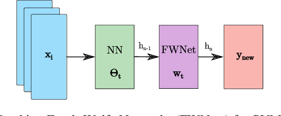Figure 3 for Neural Conditional Gradients