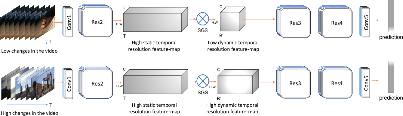 Figure 1 for 3D CNNs with Adaptive Temporal Feature Resolutions