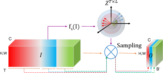 Figure 3 for 3D CNNs with Adaptive Temporal Feature Resolutions