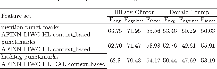 Figure 4 for Friends and Enemies of Clinton and Trump: Using Context for Detecting Stance in Political Tweets