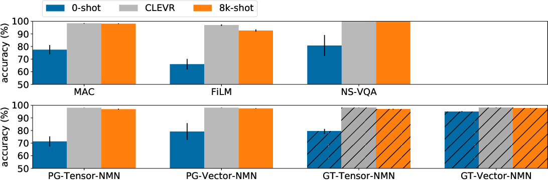 Figure 3 for CLOSURE: Assessing Systematic Generalization of CLEVR Models