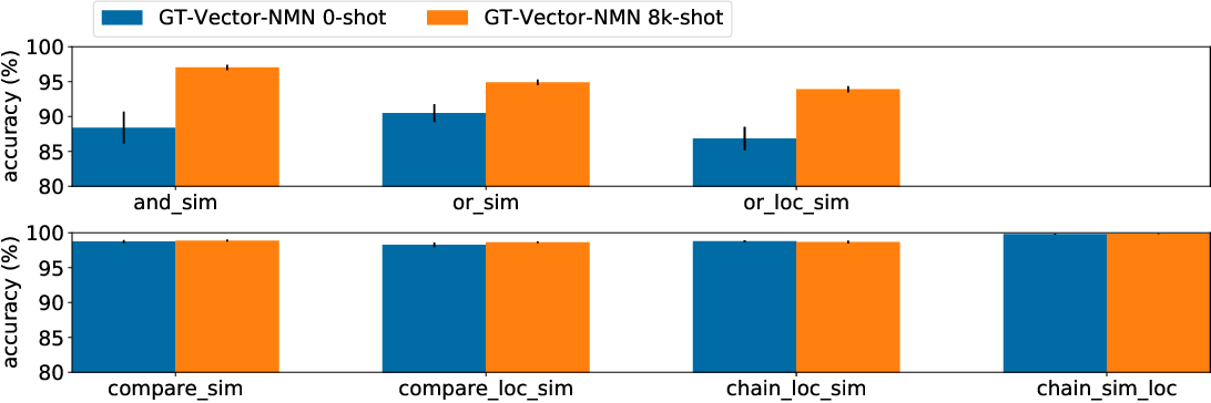 Figure 4 for CLOSURE: Assessing Systematic Generalization of CLEVR Models