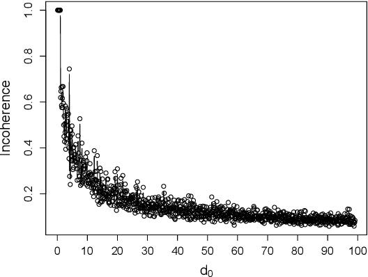 Figure 3 for Provable Sparse Tensor Decomposition