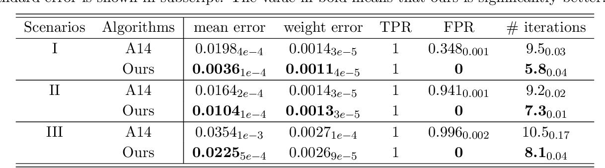 Figure 2 for Provable Sparse Tensor Decomposition