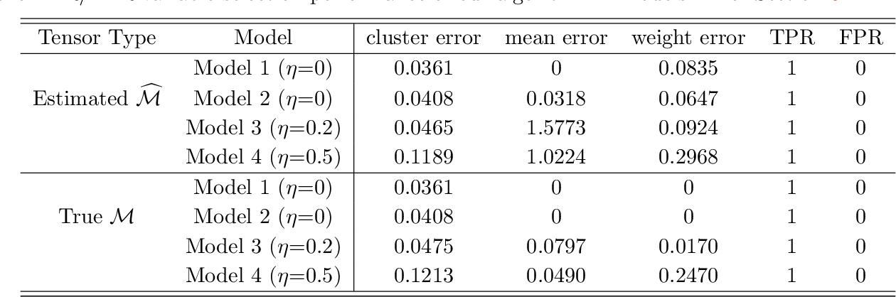 Figure 4 for Provable Sparse Tensor Decomposition