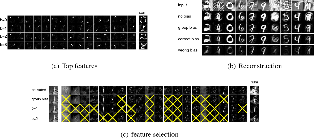 Figure 4 for Attentional Neural Network: Feature Selection Using Cognitive Feedback
