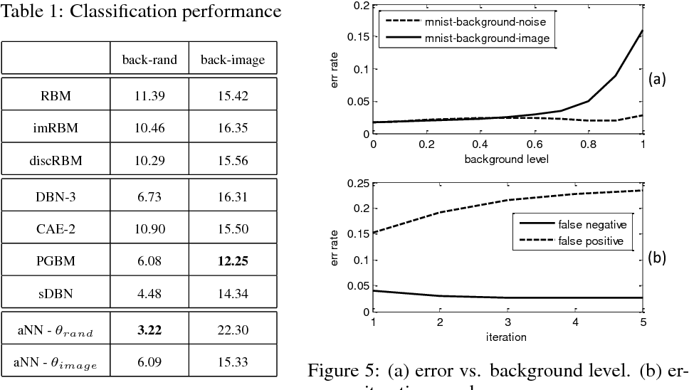 Figure 2 for Attentional Neural Network: Feature Selection Using Cognitive Feedback