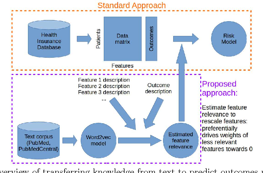 Figure 1 for Transferring Knowledge from Text to Predict Disease Onset