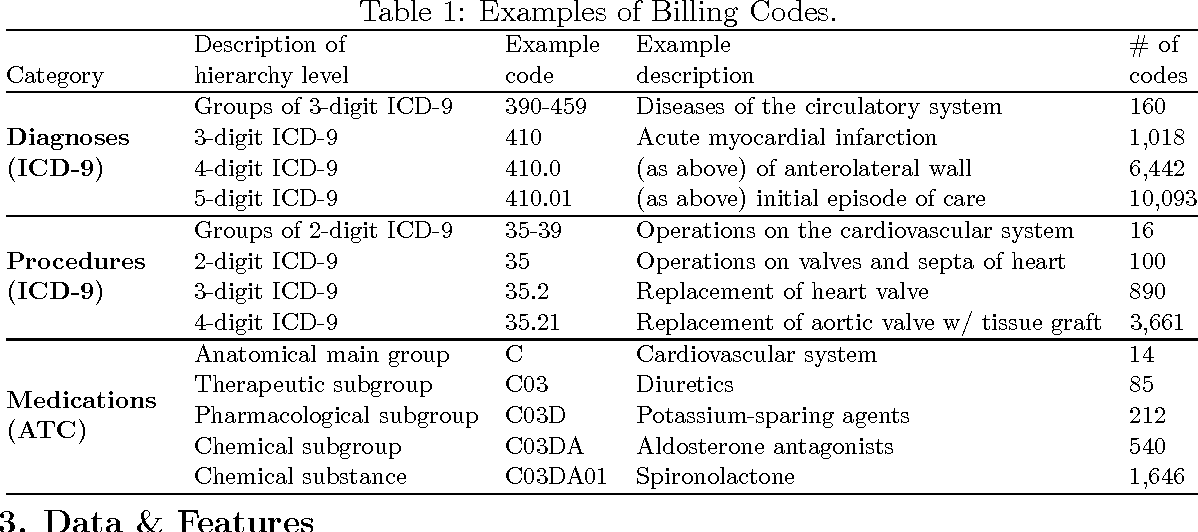 Figure 2 for Transferring Knowledge from Text to Predict Disease Onset