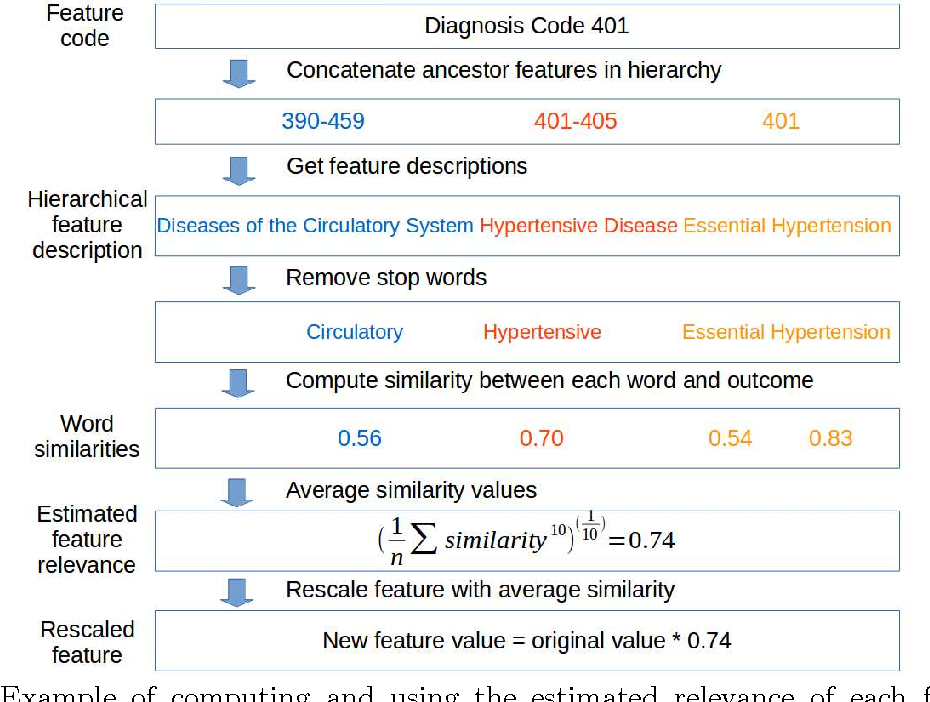Figure 3 for Transferring Knowledge from Text to Predict Disease Onset