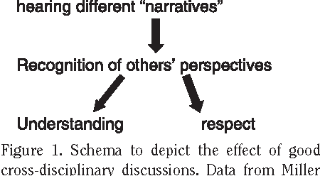Figure 1 from Communication between physicians and nurses as
