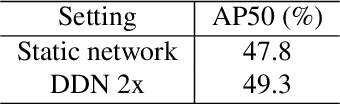 Figure 4 for Domain-Aware Dynamic Networks