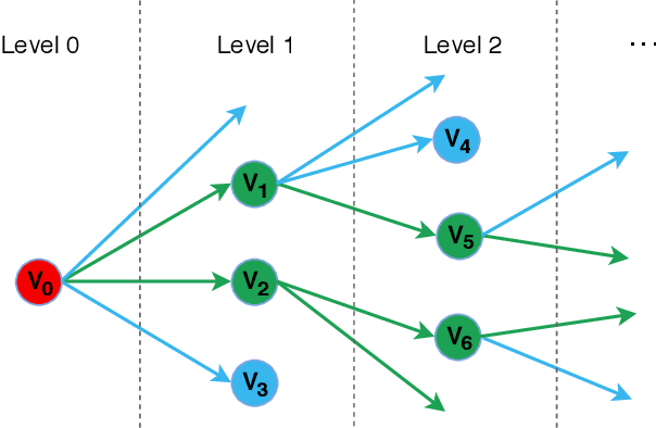 Figure 1 for DeepCP: Deep Learning Driven Cascade Prediction Based Autonomous Content Placement in Closed Social Network